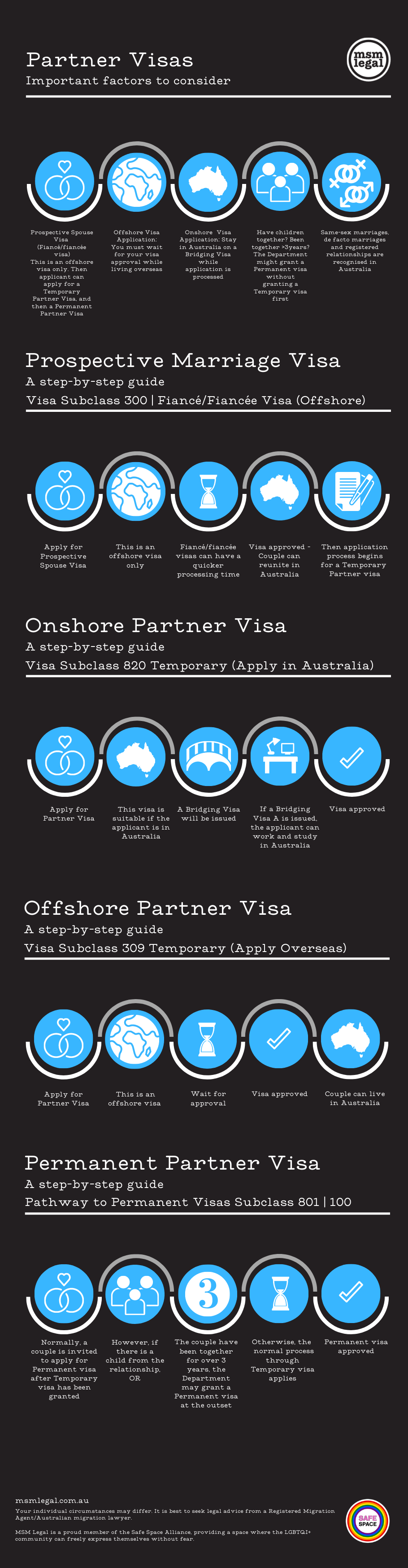 An infographic detailing the process of applying for an Australian Partner Visa